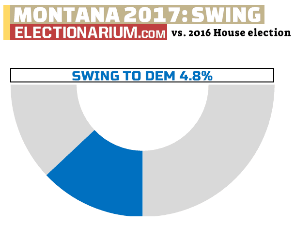 2017 Montana Special Election swing
