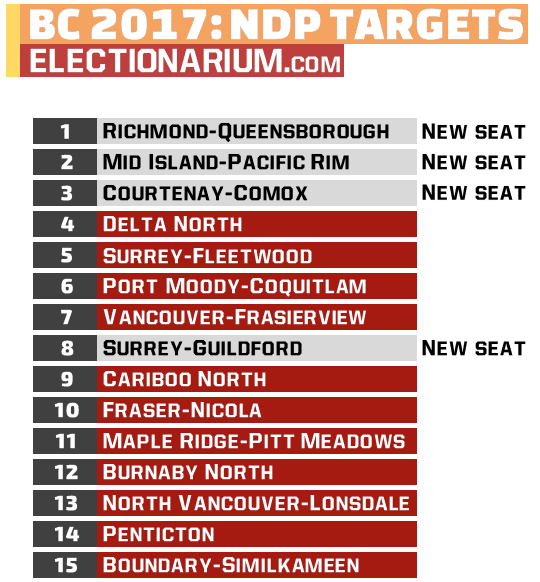 British Columbia Election 2017 NDP Targets