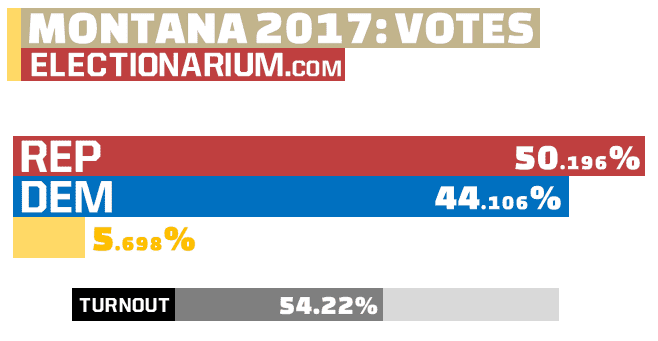 Montana Special Election votes