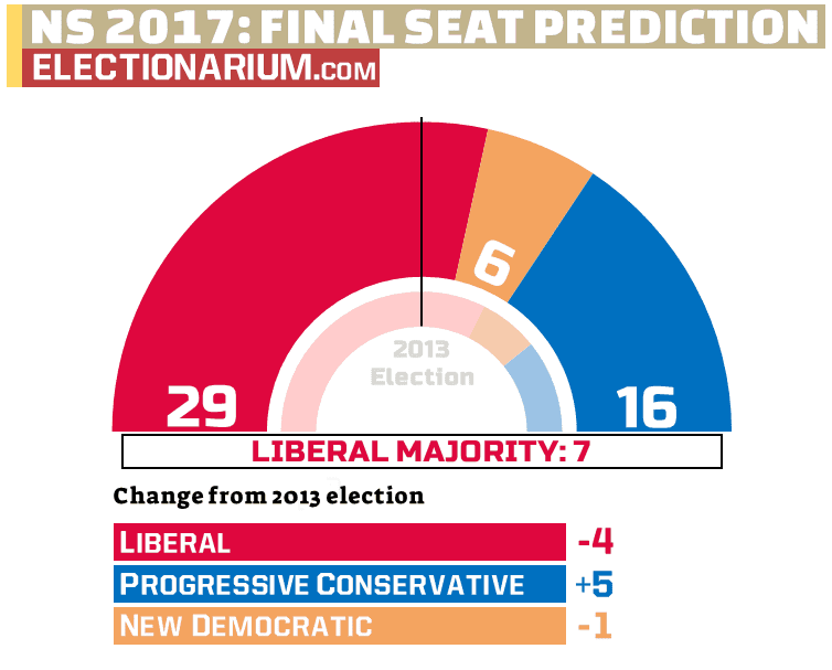 Nova Scotia Election Predictions 2017: Final Seat Projections