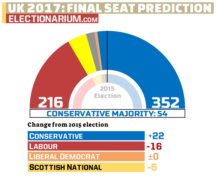UK Election 2017 final seat prediction