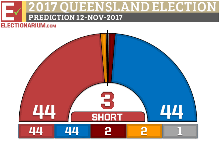 Queensland Election 2017 prediction 11-12-17 revised