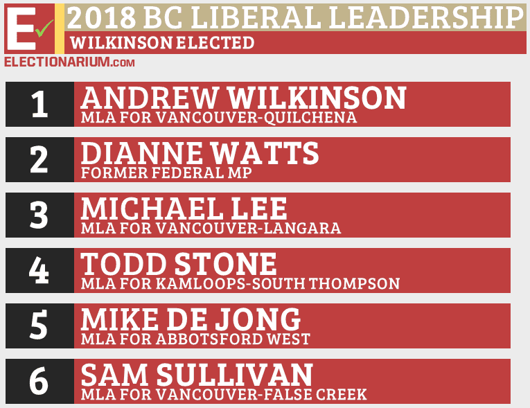 2018 BC Liberal Party Leadership Election Results