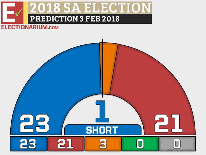 South Australia Election 2018 Prediction 2-3-18