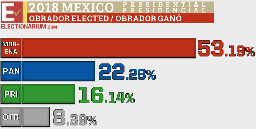 2018 Mexico Election Results - Presidential