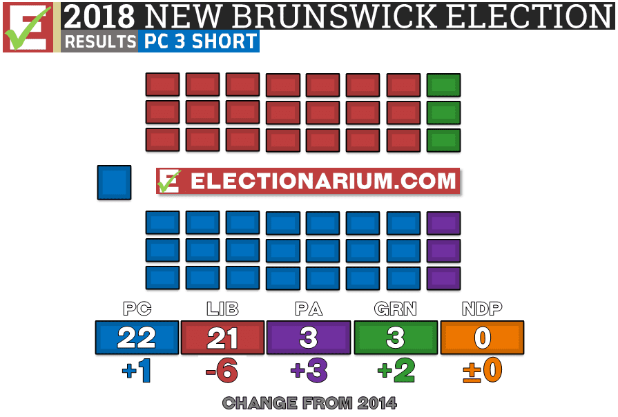 New Brunswick Election 2018 results - seats