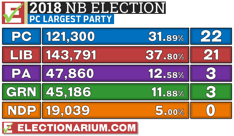 New Brunswick Election 2018 results - votes