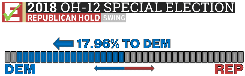 Ohio-12 US House Special Election 2018 results vote totals