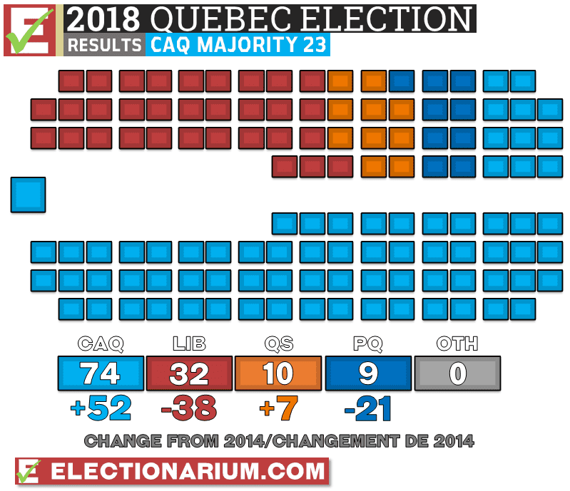 Quebec Election 2018 results seats