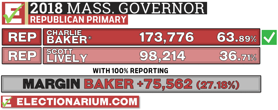 2018 Massachusetts Primary Results Republican Governor Vote Totals