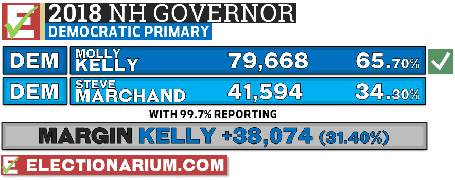 2018 New Hampshire Primary Results Democratic Governor Vote Totals - Molly Kelly wins