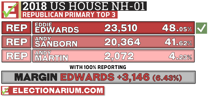 2018 New Hampshire Primary Results Republican NH-01 Vote Totals - Eddie Edwards Wins