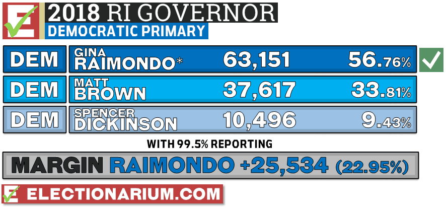 2018 Rhode Island Primary Results Democratic Governor Vote Totals - Gina Raimondo wins