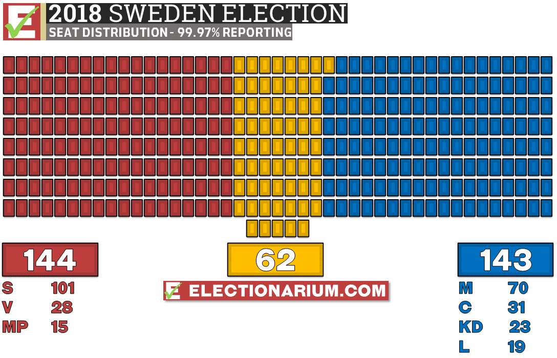 Sweden Election 2018 results seats