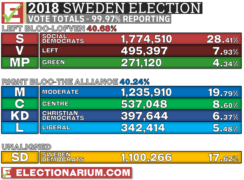 Sweden Election 2018 results votes