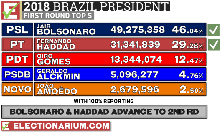2018 Brazil presidential election 1st round results
