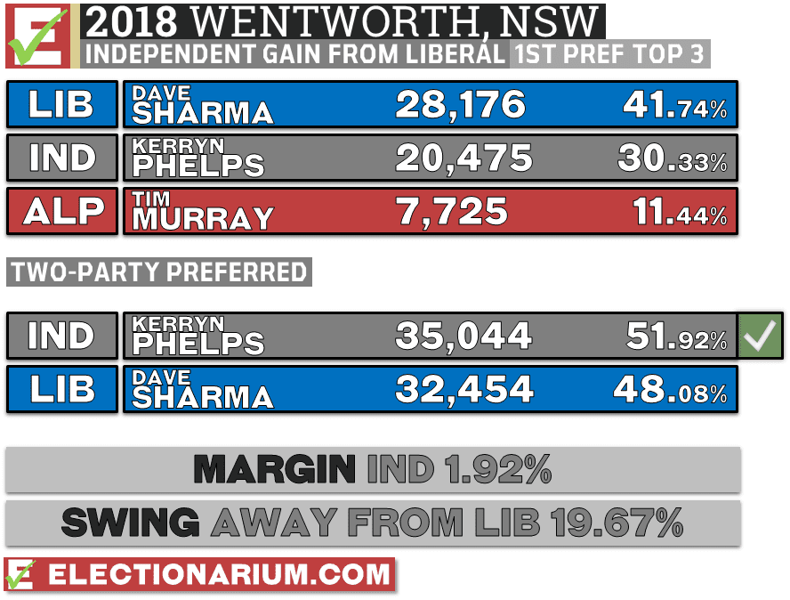 Wentworth Federal Byelection 2018 Results