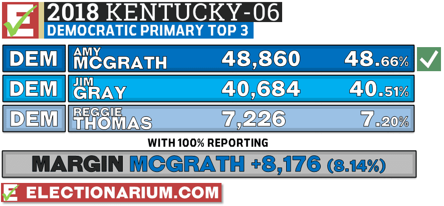 Kentucky 6th Congressional District Democratic primary 2018