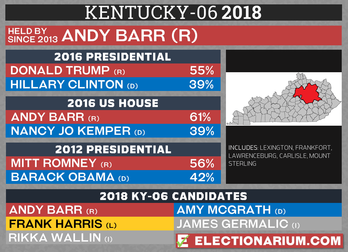 Kentucky 6th Congressional District