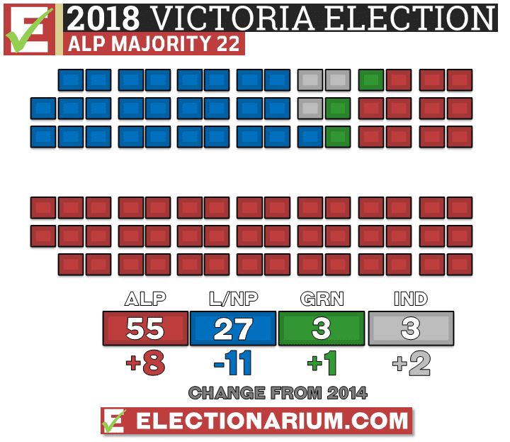 Victoria Election 2018 results
