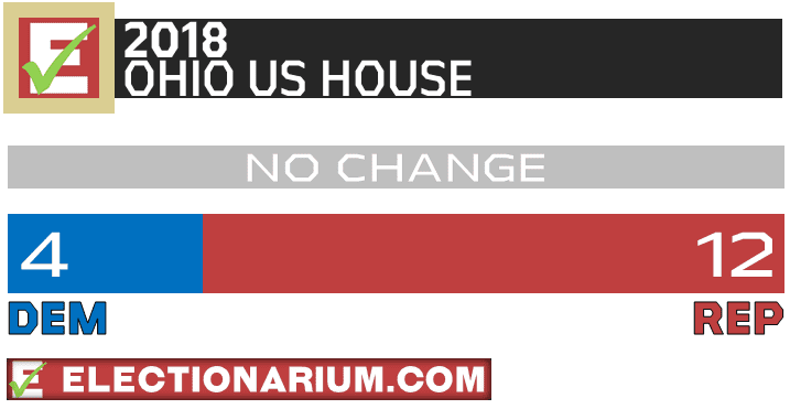 2018 Ohio Election Results US House