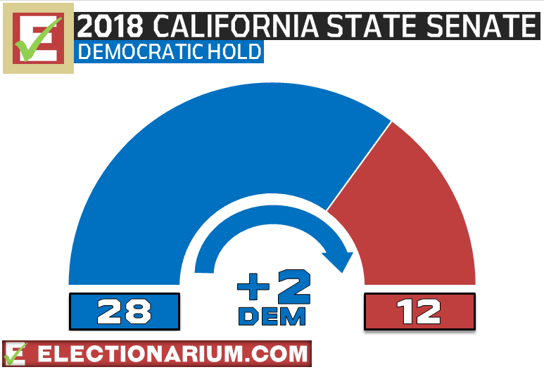 California State Senate Election Results 2018