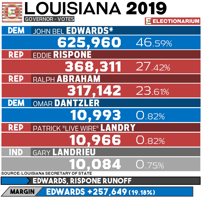 2019 Louisiana Governor Election - Primary Results