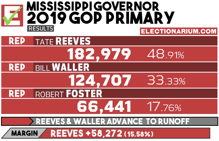 2019 Mississippi Governor - Republican Primary Results