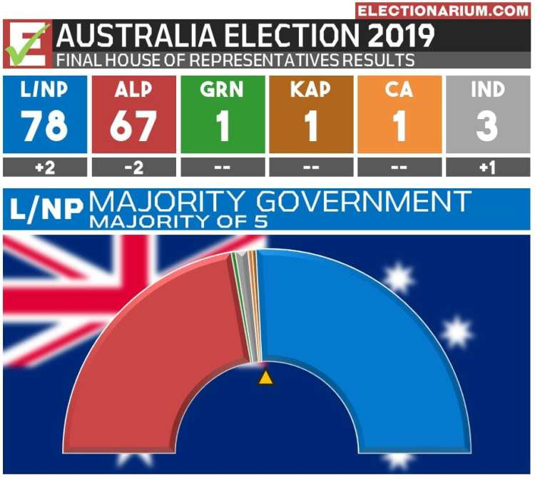 Australian Federal Election 2019 RESULTS - Seats