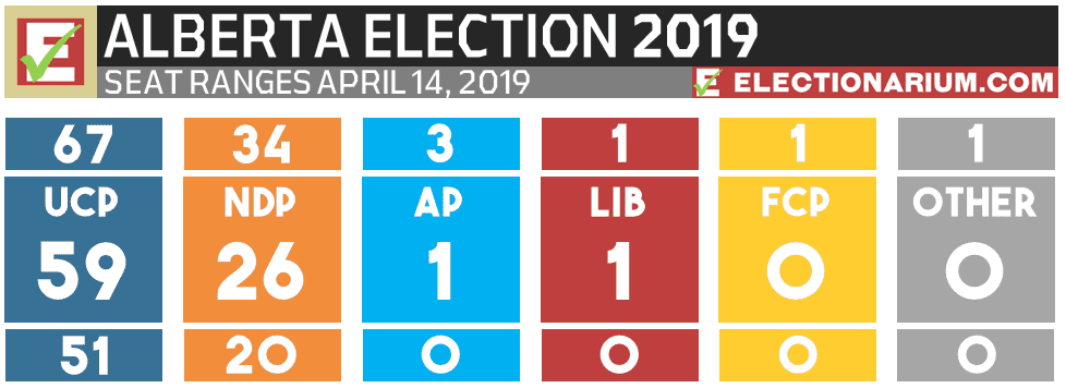 2019 Alberta Election Prediction seat ranges - 4-14-19