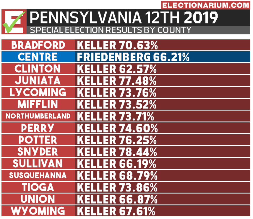 2019 Pennsylvania 12th District Special Election results by county