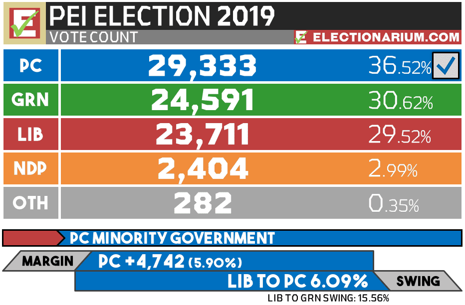 2019 Prince Edward Island Election results - votes