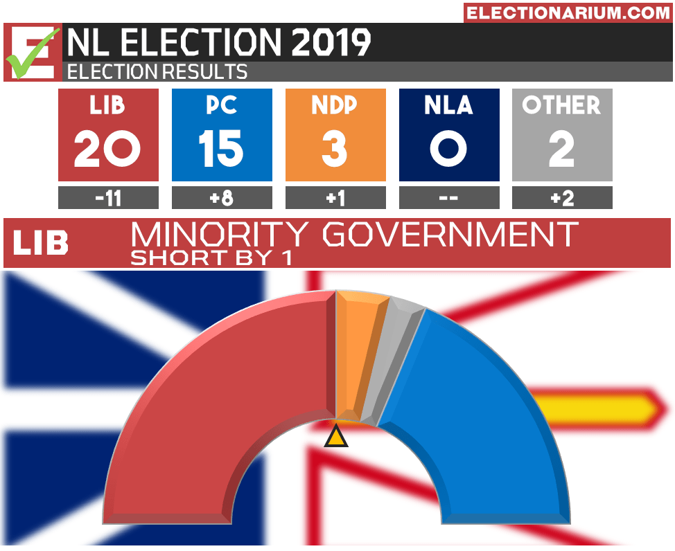 2019 Newfoundland and Labrador Election Results - Seats