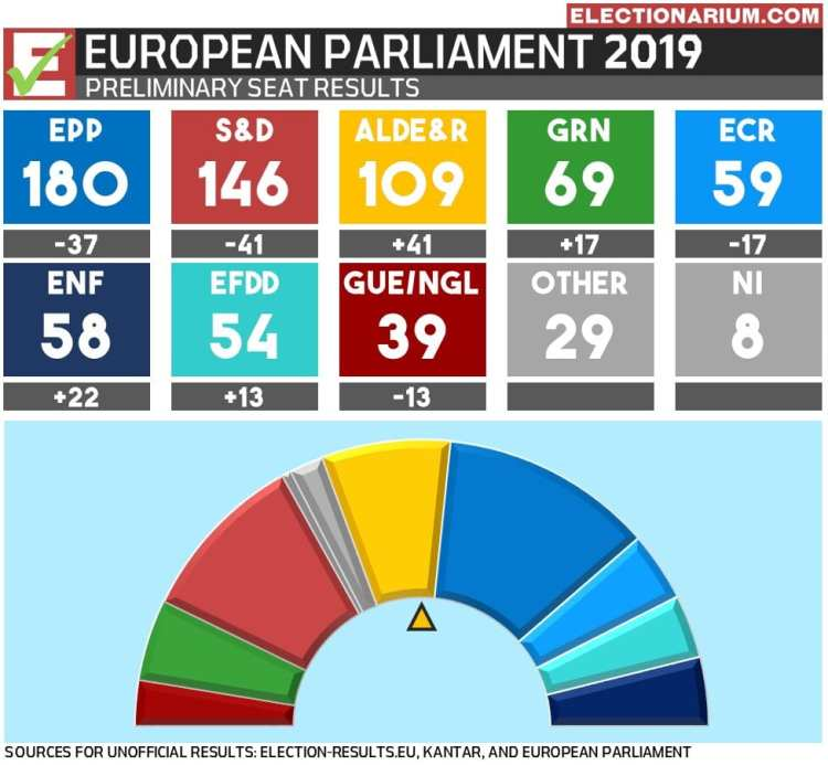 2019 European Parliament election results - seats preliminary
