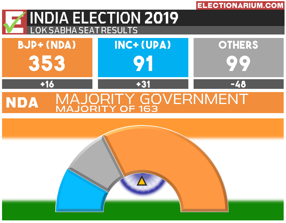 2019 India Election Results - Lok Sabha Seats