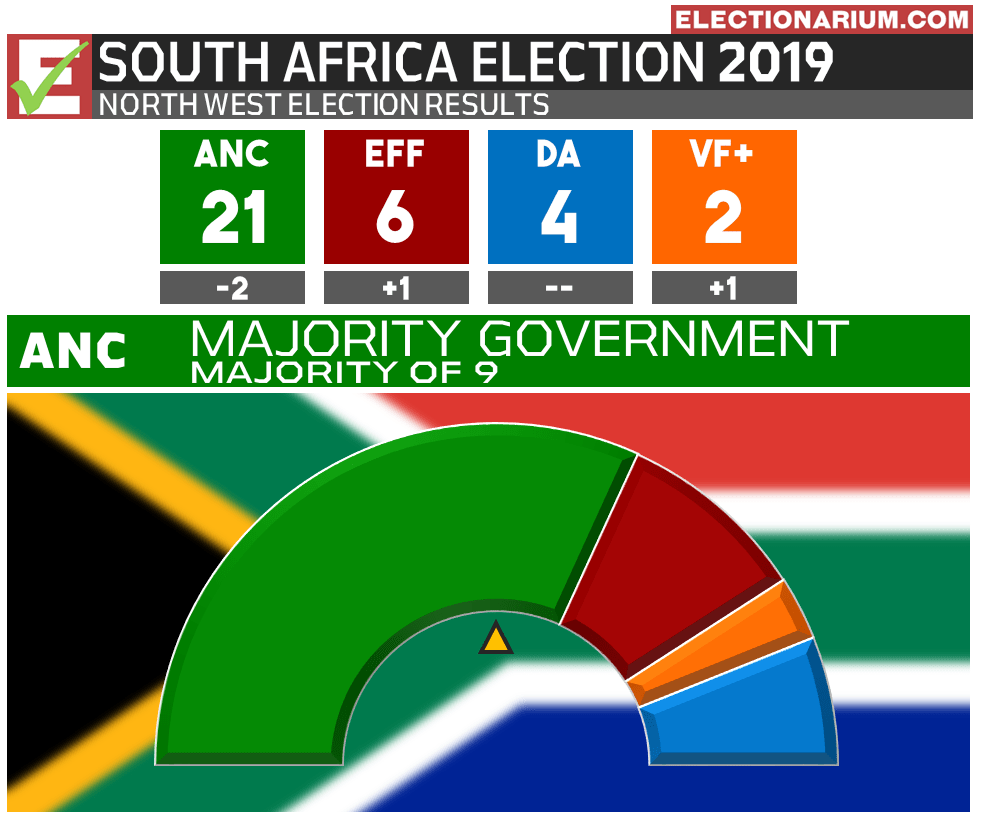 2019 South Africa Election Results - North West Province