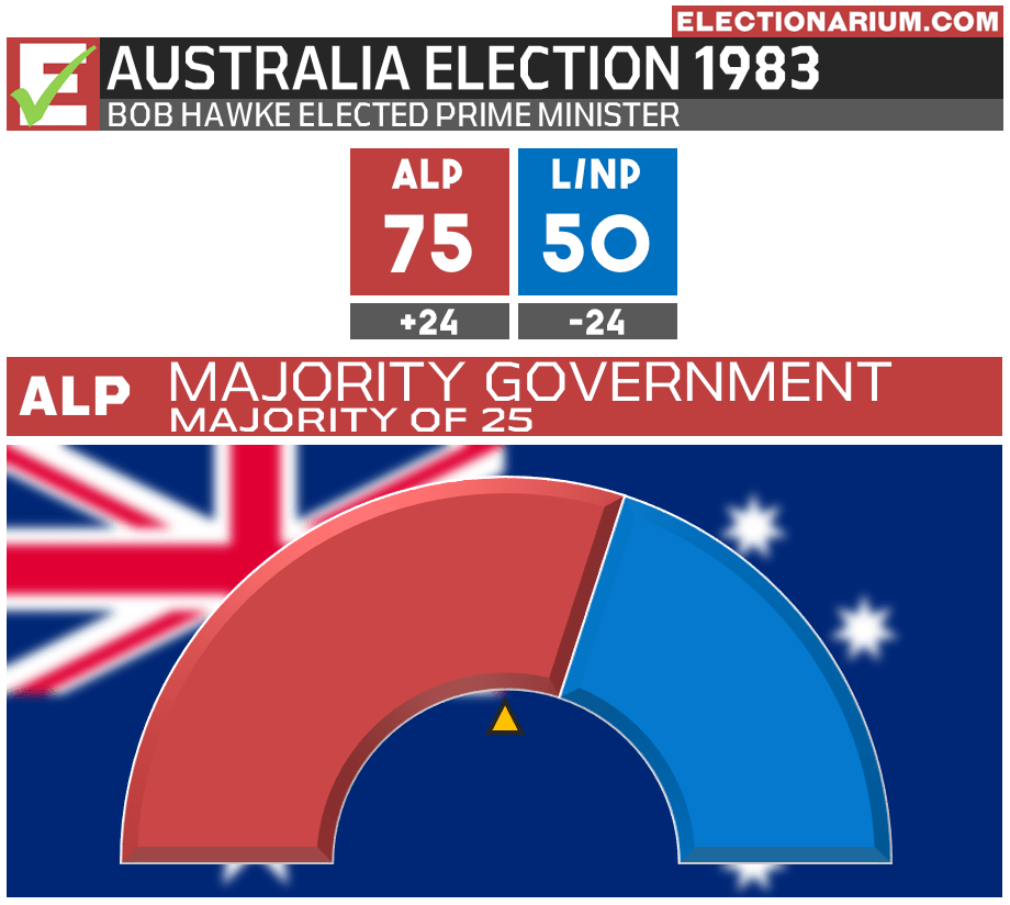 Australian Election 1983 Results