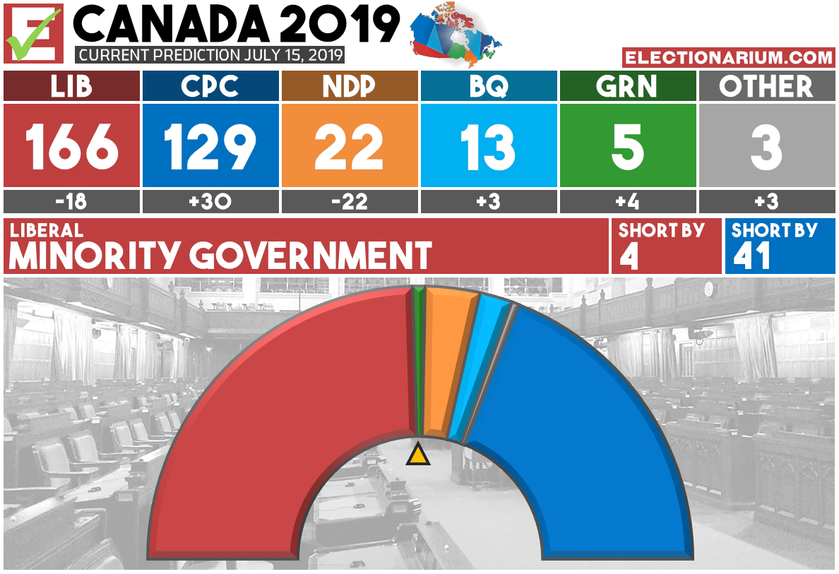 Canadian Federal Election 2019 Predictions - Seats 7-15-19