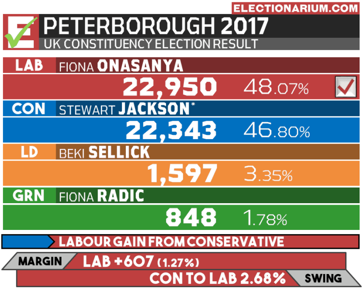Peterborough 2017 election results UK
