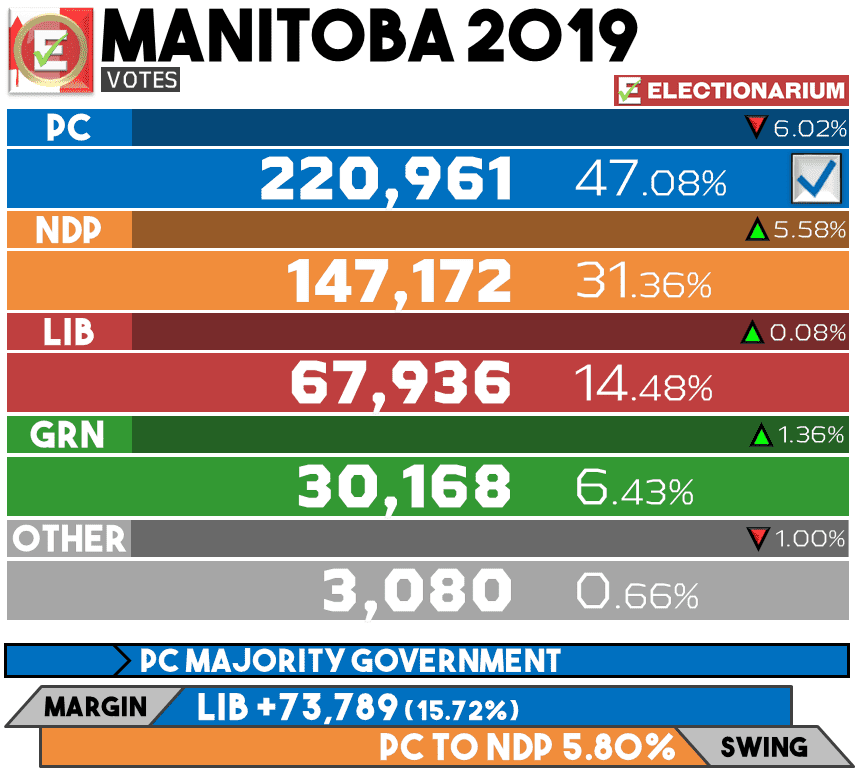 2019 Manitoba Election Results - Votes