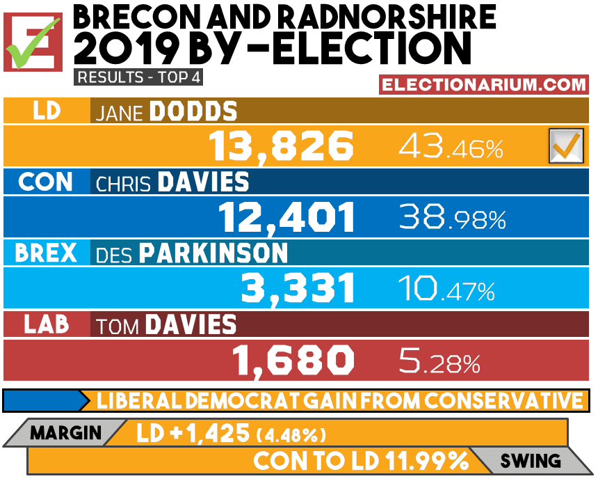 Brecon and Radnorshire 2019 by-election results