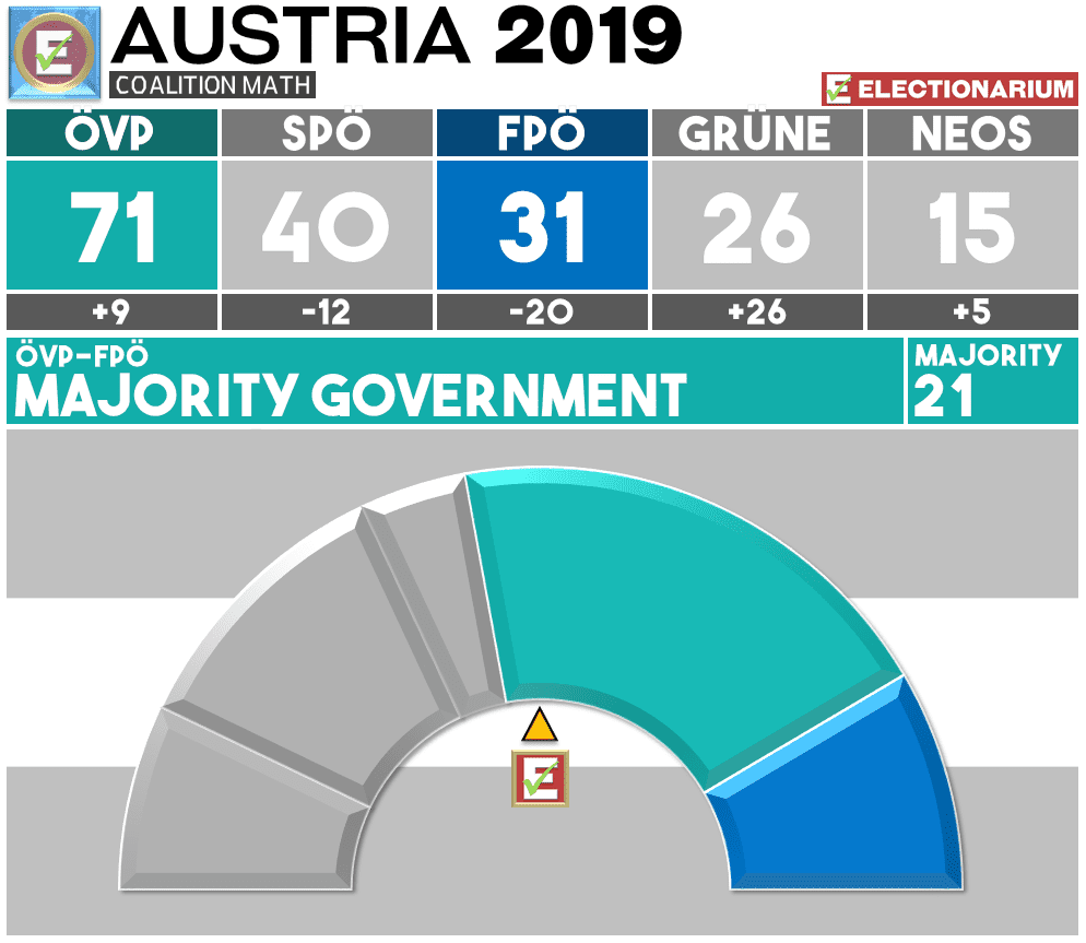 Austria Election 2019 Results - Coalition OVP FPO