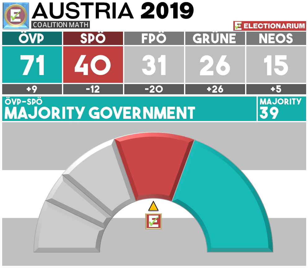 Austria Election 2019 Results - Coalition OVP SPO