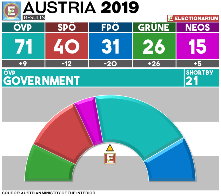 Austria Election 2019 Results - Seats