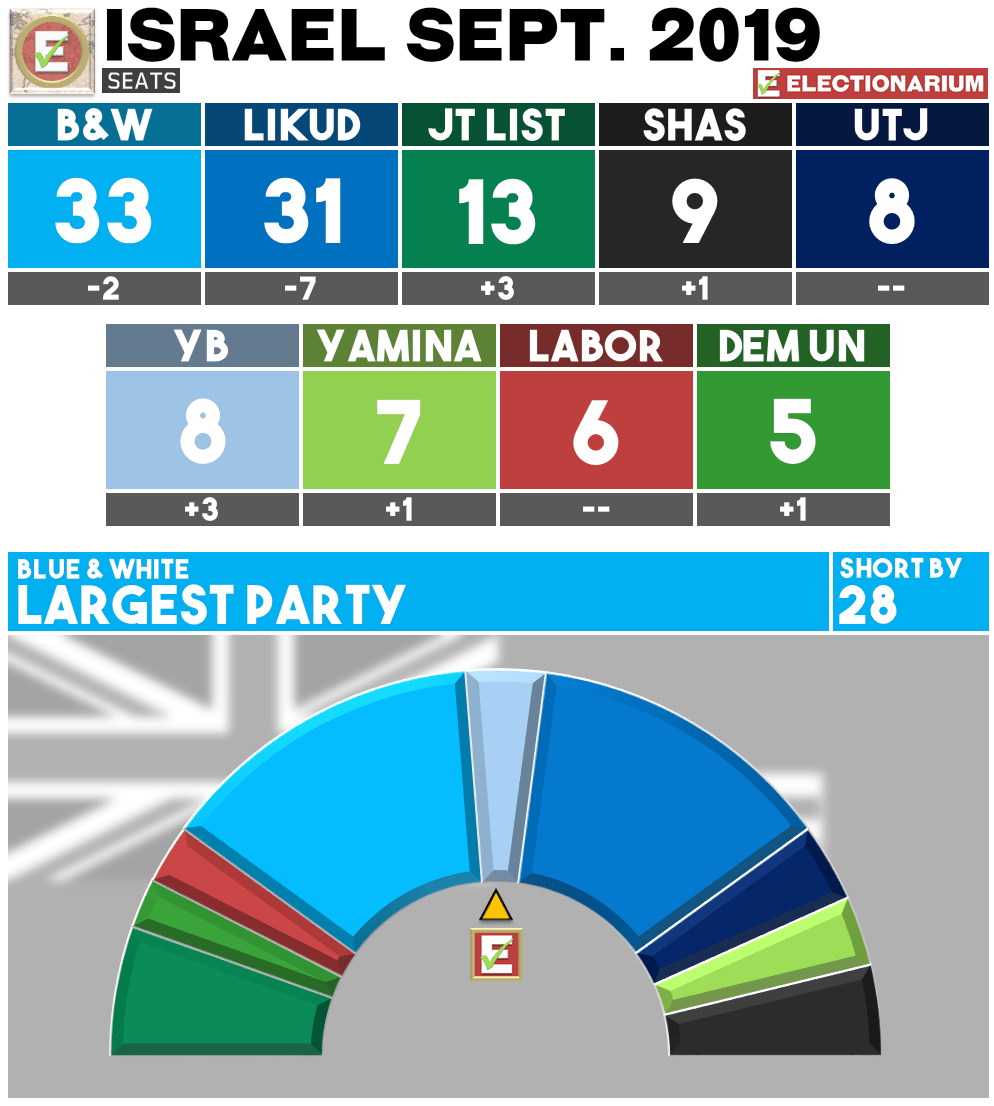 September 2019 Israel Election Results - Seats