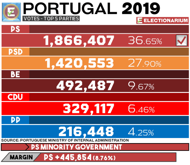 Portugal Results
