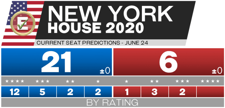 2020 New York House Races - 6-24-20 predictions