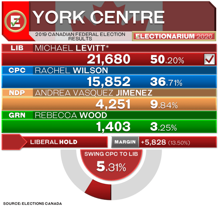 York Centre federal election results 2019