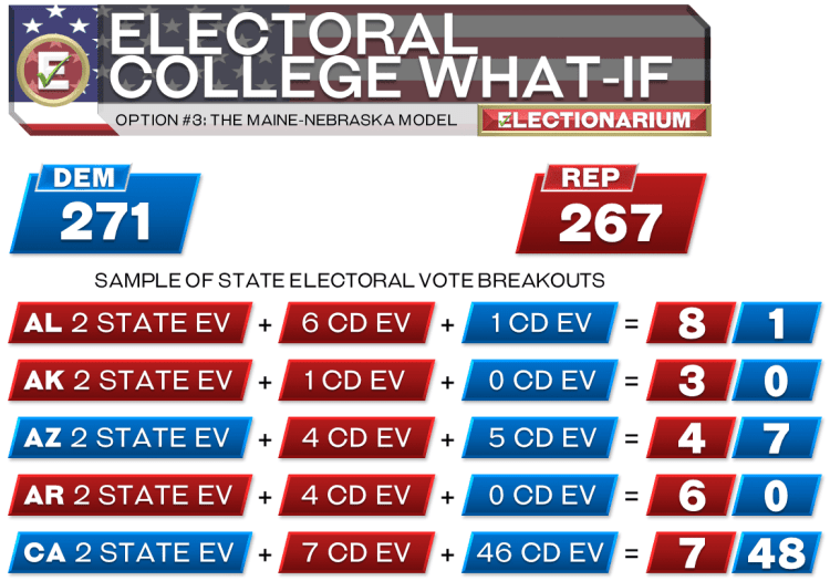The Maine-Nebraska Model Electoral College Reform