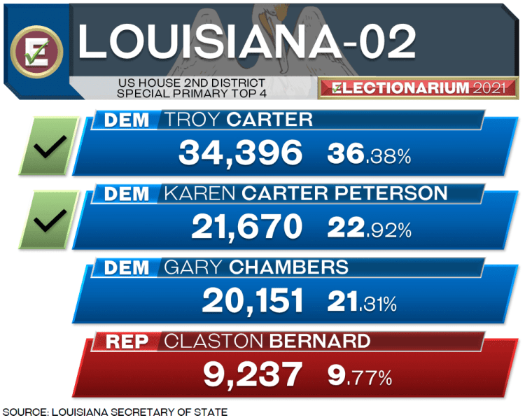 Louisiana 2nd District Special Election Results - Jungle Primary